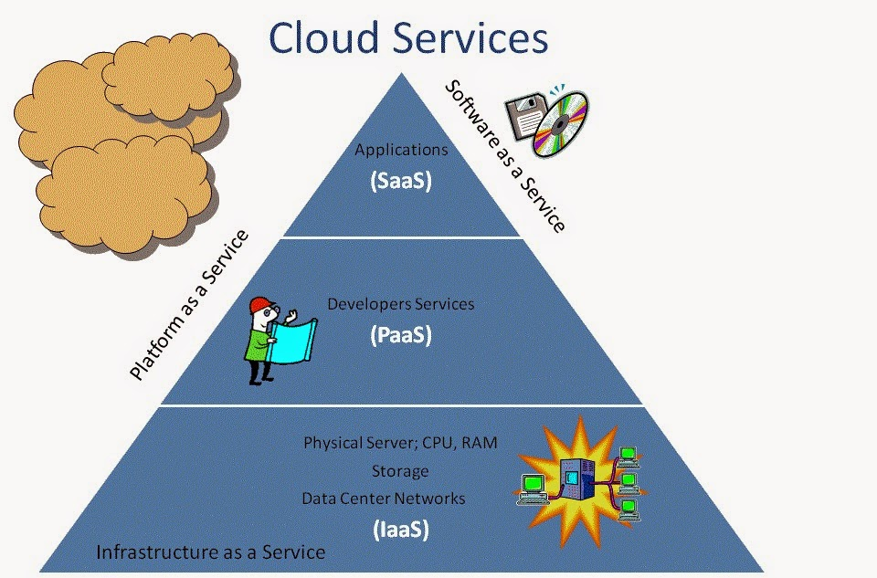 Some Simple Facts about Cloud Service