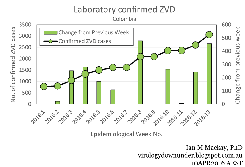 National Data Confirm Cases Of >> Vdu S Blog Colombia Zika Virus Report Week No 13