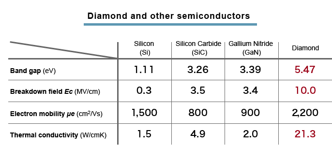 Diamonds As The Ultimate Semiconductors For Superior