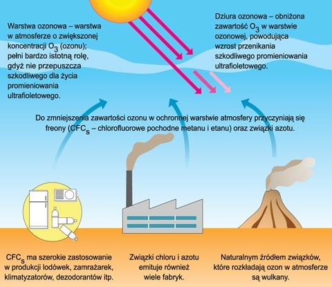 Znalezione obrazy dla zapytania obrazy warstwa ozonowa