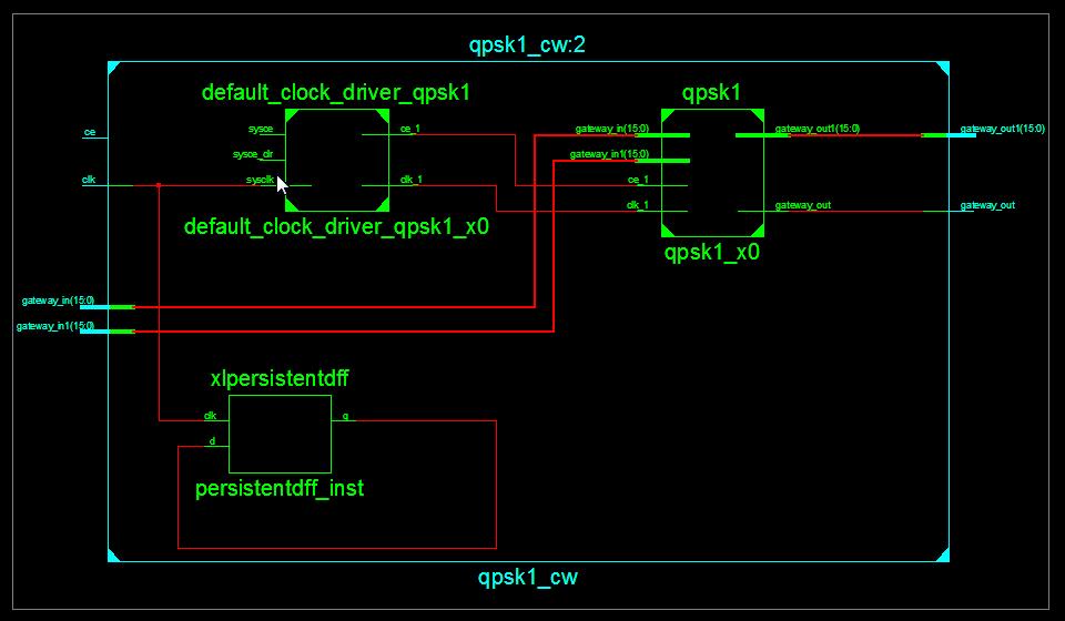 QPSK modulator HDL schematic