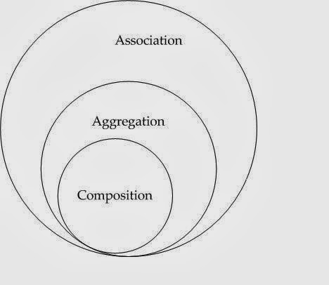Association vs Aggregation vs Composition