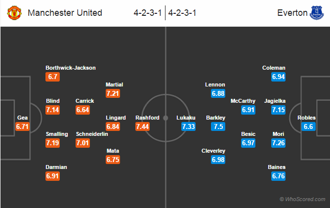 Possible Lineups, Team News, Stats – Manchester United vs Everton