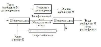 Криптографический канал
