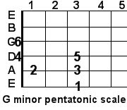 G minor pentatonic guitar scale