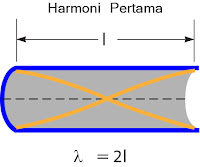 Gambar Nada dasar(harmoni pertama) pipa organa terbuka