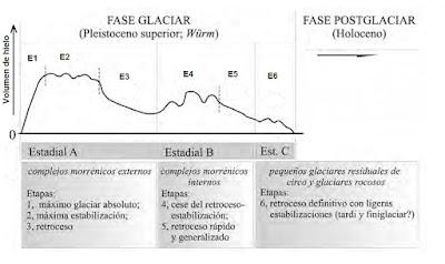 Etapas glaciación sierra de Béjar