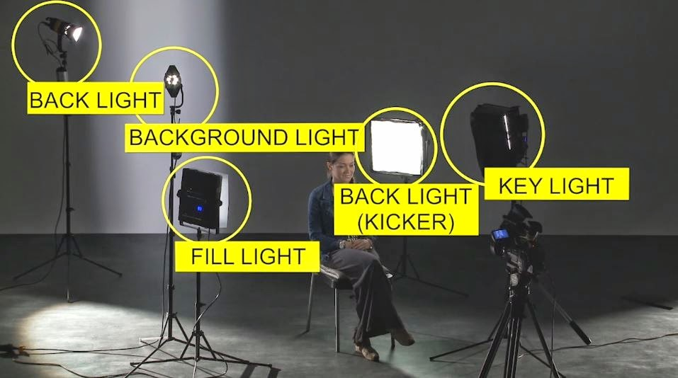 How to light 5-point LED lighting set-up tutorial & How to light: 5-point LED lighting set-up tutorial - Photography ...