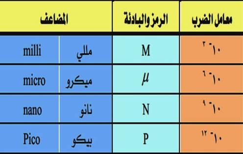 جدول اجزاء الوحدات المستخدمه في الكهرباء والالكترونيات