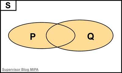 Hubungan disjungsi 2 pernyataan gabungan 2 himpunan contoh soal hubungan tersebut dapat digambarkan dengan diagram venn seperti ditunjukkan pada gambar di bawah ini ccuart Gallery