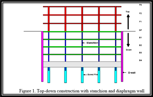 Structural Members Required For Top Down Construction Top