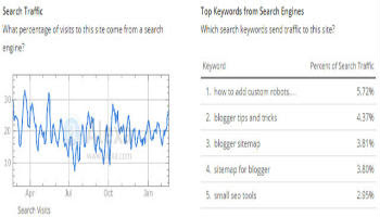 Top Queries Keywords in Alexa Ranking for a site-350x200