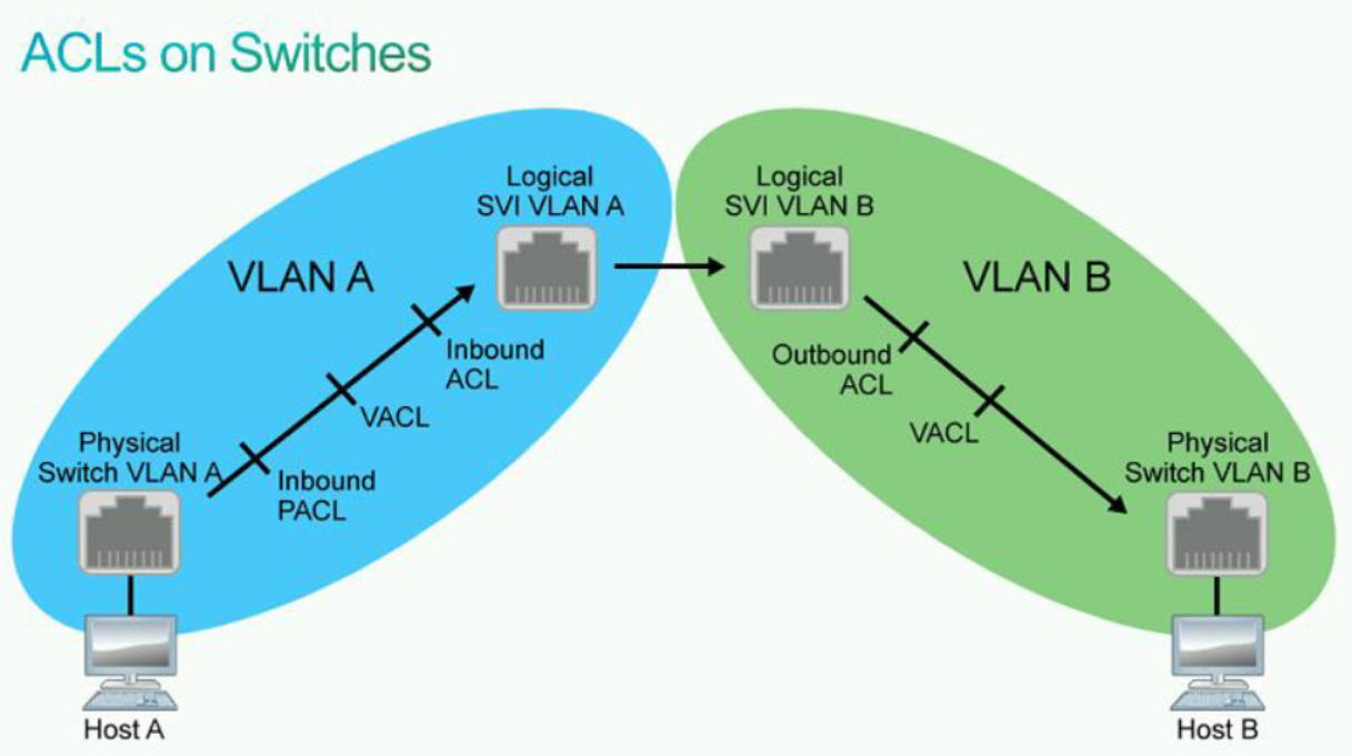 Understadning Cisco Access-Lists on Switches: PACL, VACL
