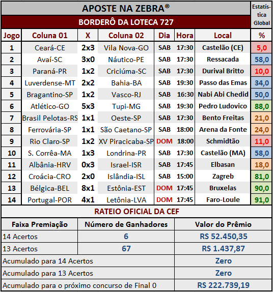 LOTECA 727 - RESULTADOS / RATEIO OFICIAL 02