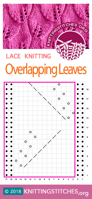 KnittingStitches.org - Overlapping Leaves stitch Chart. Techniques used: Knit and Purl, Yarn over, K2tog, P2tog, SSK, SSP #knitting #knittingpattern