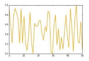 Figura 4: Velocidad conexión /día en escala 0-1.