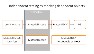 Mocking DAOs with ABAP Test Double Framework