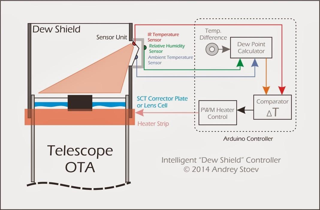 AE1S Amateur Radio Blog: The Intelligent Telescope Dew Shield