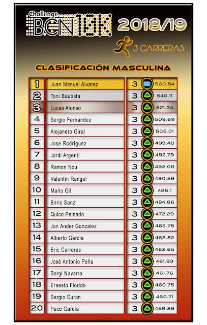 ChallengeBCN10K 2018/19 - 3 carreras - Clasificación Masculina