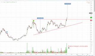 Saham TINS ascending triangle