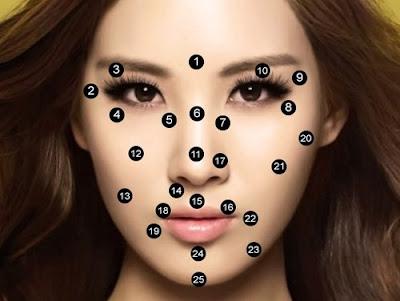 semnificația feței