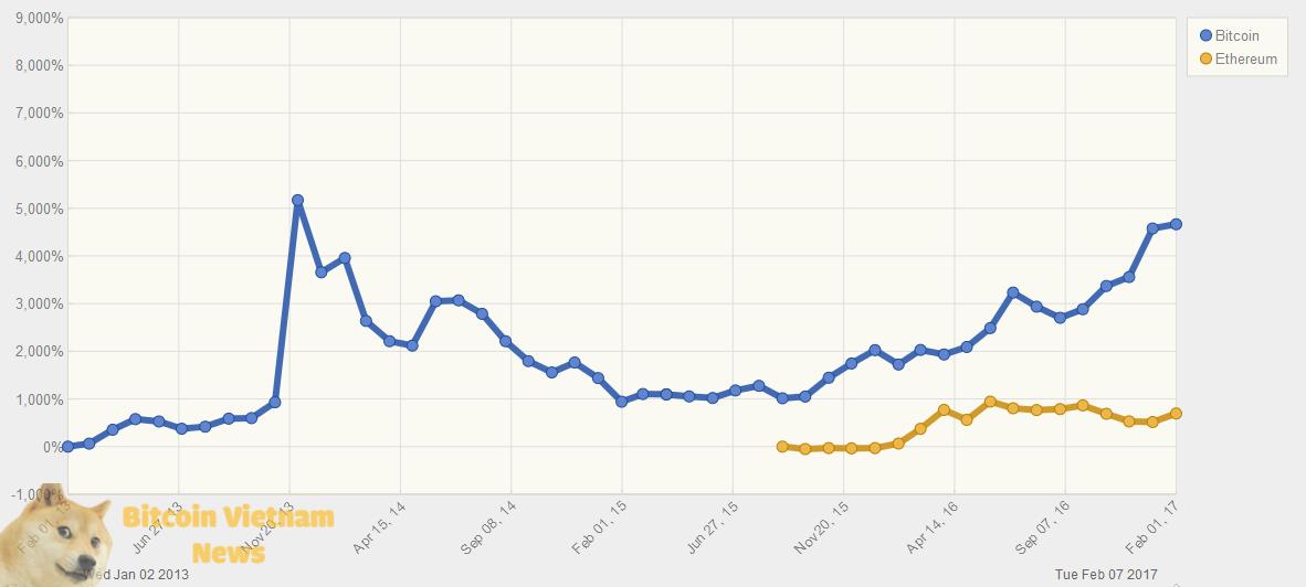 Biểu đồ tăng trưởng của Bitcoin và Ethereum