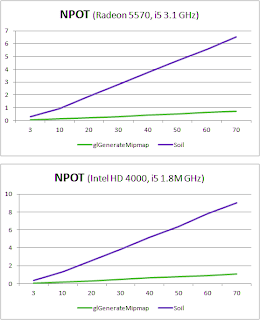 soil performance for npot textures
