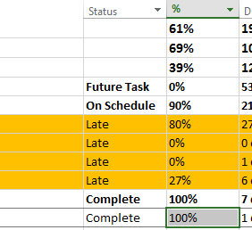MS Project Task Status
