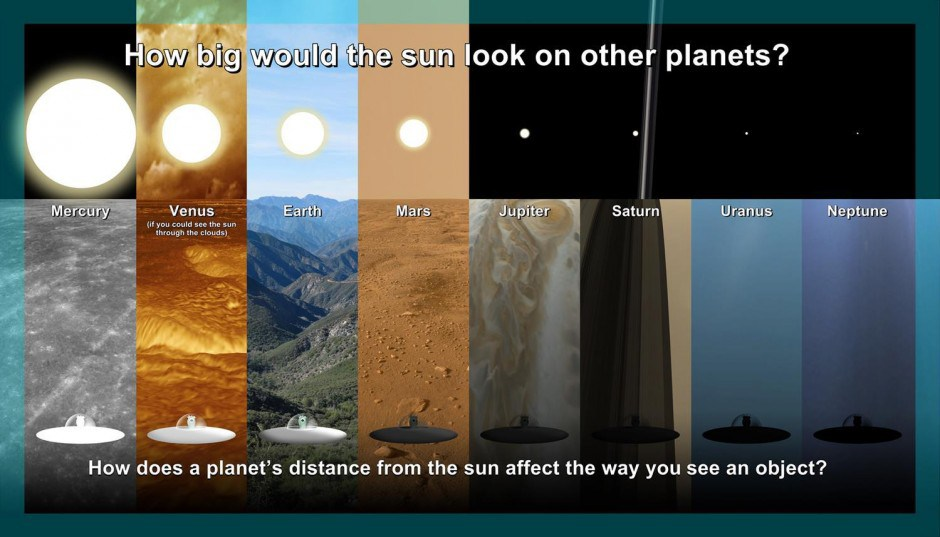 System Our Planet Distances Each Earth Solar