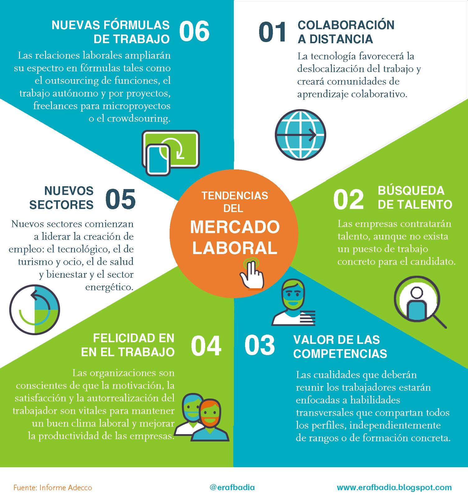 El futuro del trabajo i espai de recerca activa de feina for Oficina adecco barcelona