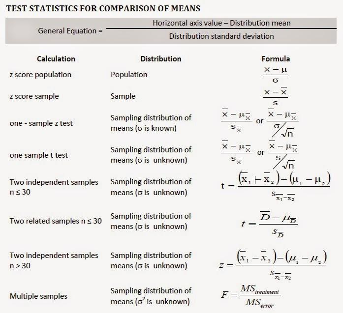 Is Statistics Killing Me My Sweet Promises