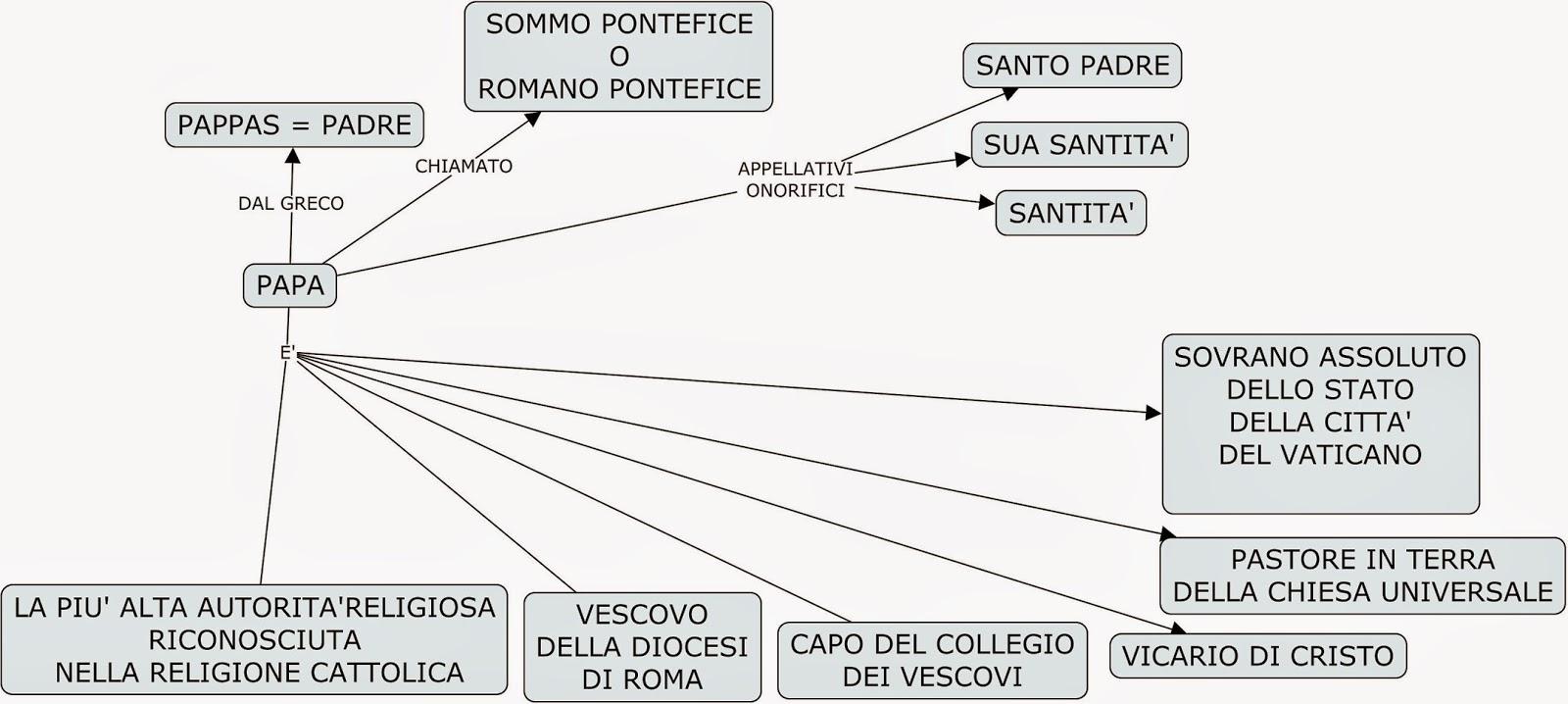 """Risultato immagini per papa mappa concettuale"""""""