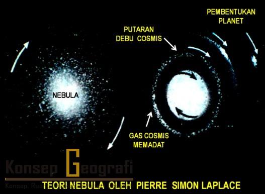 Teori Pembentukan Tata Surya