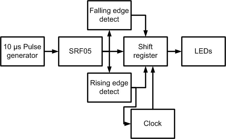 Mikes Zambots: Digital control of an SRF05