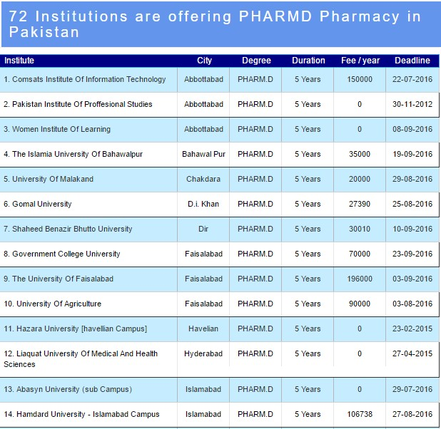 72 Institutions in Pakistan Are Offering D. Pharmacy