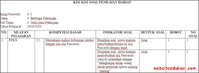 Kisi-kisi PH/UH Kelas 4 Tema 4 Kurikulum 2013 Terbaru