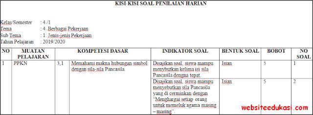 Kisi-kisi PH / UH Kelas 4 Tema 4 Kurikulum 2013 Terbaru