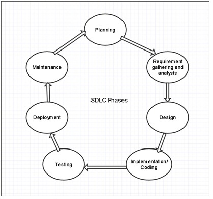 Way2know: Business Analysis-Chapter 9: SDLC (Software