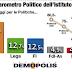 Ultimo sondaggio politico elettorale di Demopolis