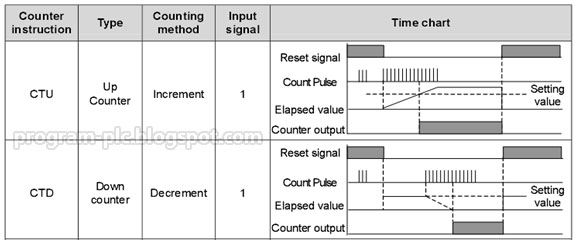 LG PLC Programming Counter CTU CTD