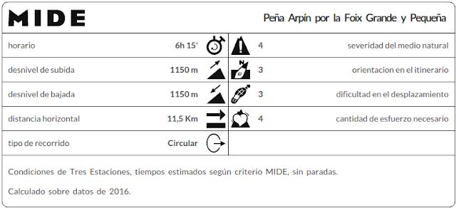 Datos MIDE Peña Arpín