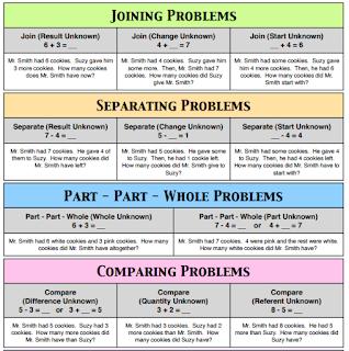 Math problem type chart