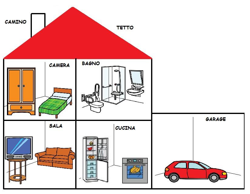 Comunicaazione le parti della casa for Campionare le planimetrie della casa