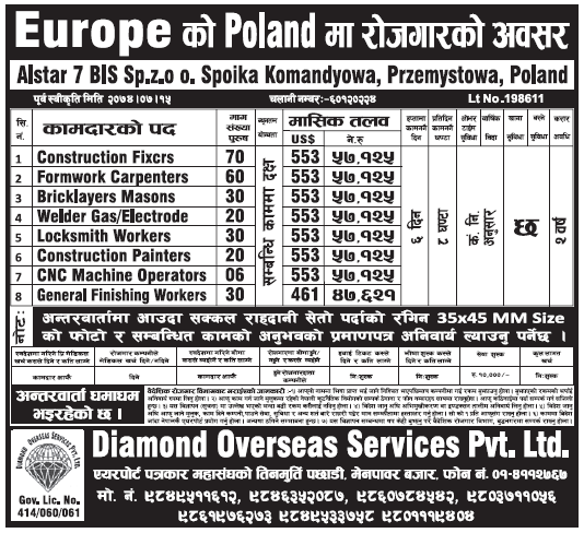 Jobs in Poland Europe for Nepali, Salary Rs 57,125