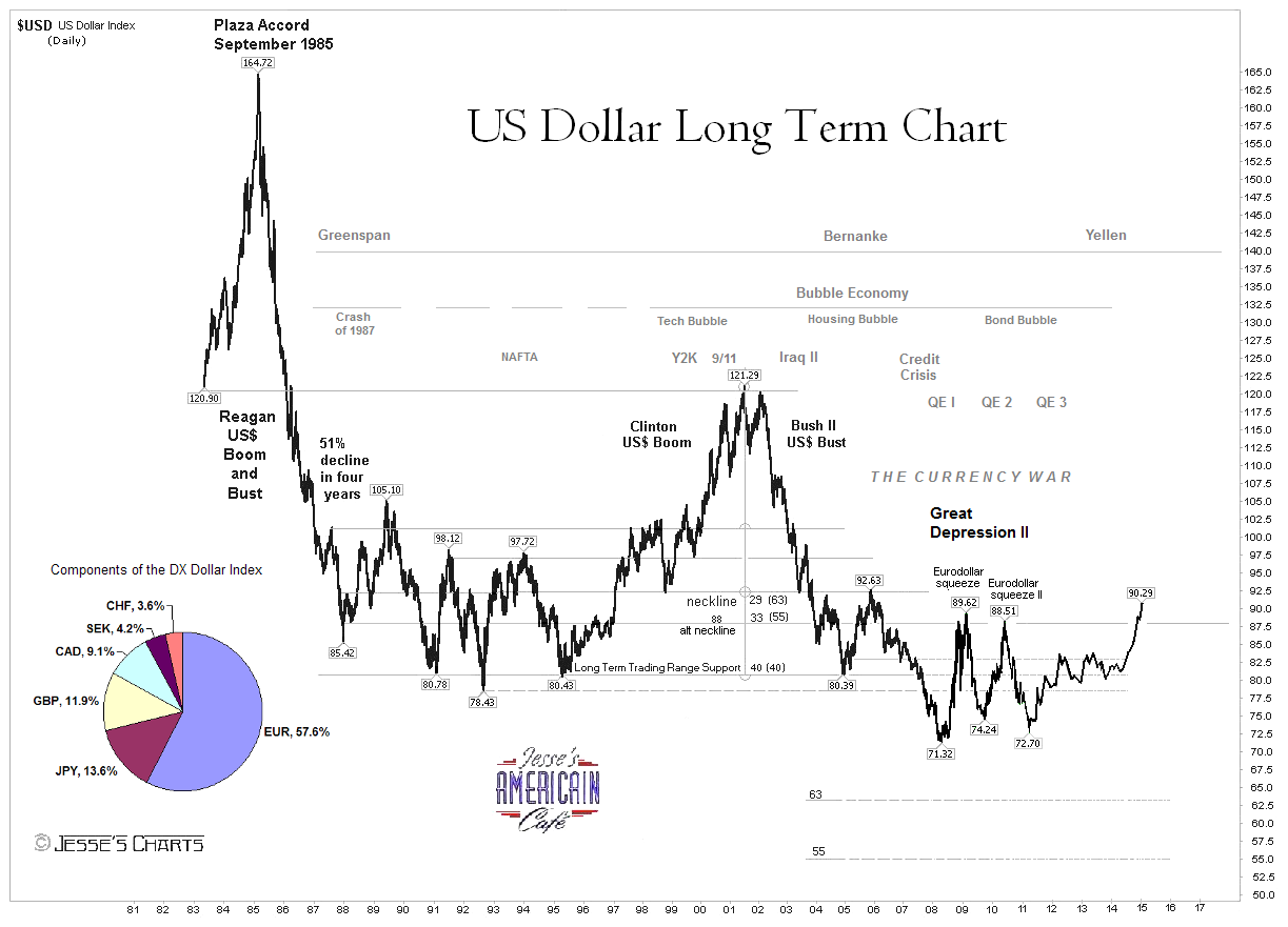 Jesse's Café Américain: US Dollar Very Long Term Chart for