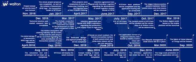 waltonchain Roadmap
