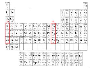 Lotukerfi: alkali metals (lútarmálmar, votbrennimálmar)