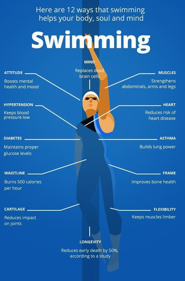 Health Benefits of Swimming - Noor LifeStyle