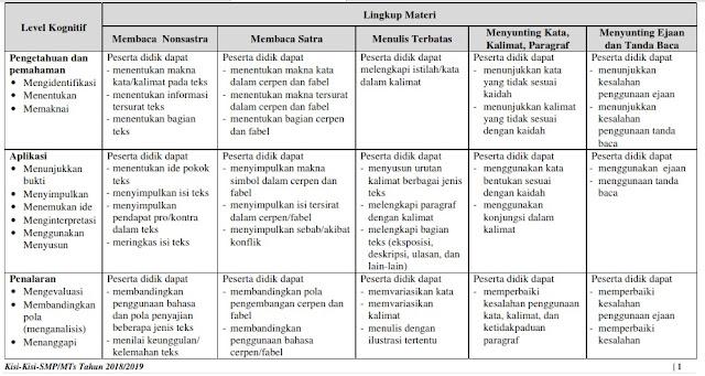 Inilah Kisi-Kisi Ujian Nasional (UN) SMP Tahun 2019 Mata Pelajaran Bahasa Indonesia