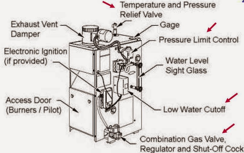 steam boiler steam boiler parts and function Oil Boiler Parts Diagram steam boiler parts and function